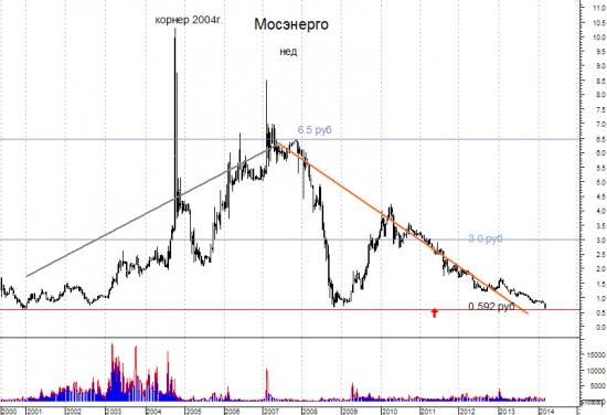 Мосэнерго - скоро можно будет покупать. ЭТо - для серьезных инвесторов.