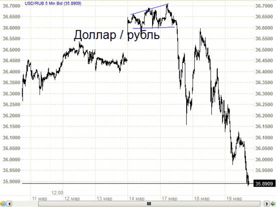 Рубль. Прогноз был. А был ли прогноз правильным?