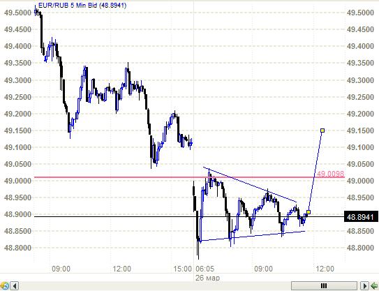USD/RUB, EUR/RUB. Вот и треугольники, только конечные.