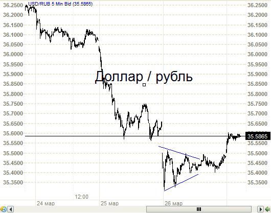 Доллар-рубль. Голова, плечи и шея. И треугольник впридачу.