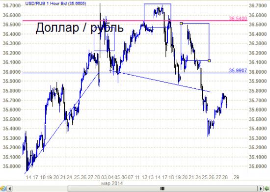 Доллар - рубль - голова -плечи - шея. И снова - голова - плечи - шея.