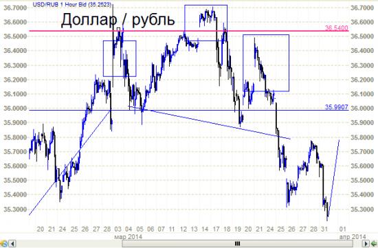 Доллар - рубль - голова -плечи - шея. А завтра 1 апреля.