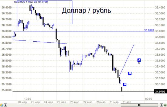 Рубль по ТА. Точность прогнозов.