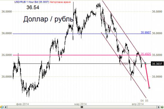 Доллар - рубль. Изменение точки зрения.