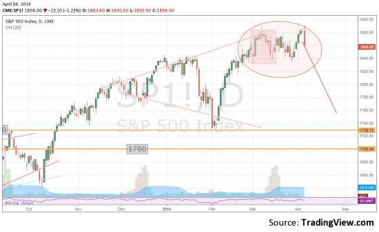 S&P - похоже на разворот, и вроде по настоящему.