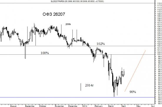 fRTS, S&P500, Рубль, ОФЗ и трежерис.  Все в одном стакане (общий взгляд на рынок).