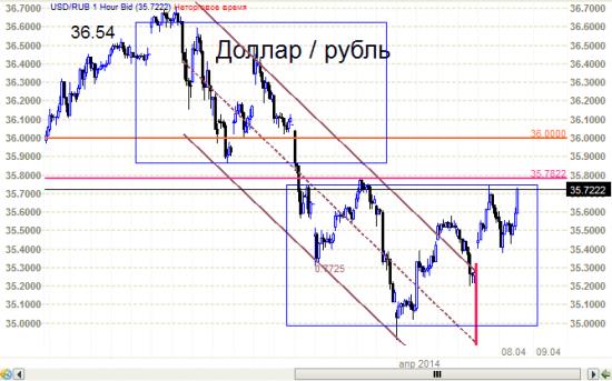 Доллар - рубль - голова -плечи от дядьки Черномора.