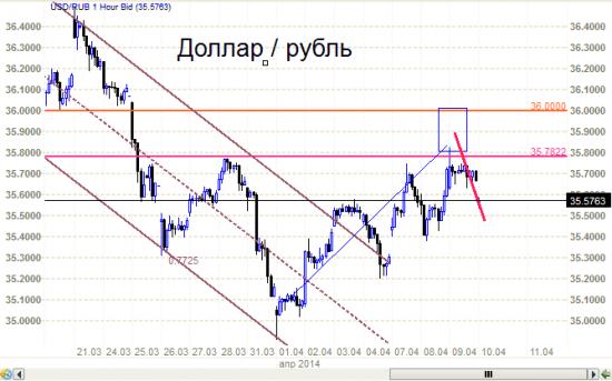 Рубль  развернулся. Мало ли что там происходит на окраине.