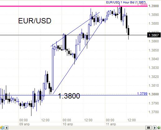 Аналитика из курятника. Про пару евро - доллар и разворот вниз.