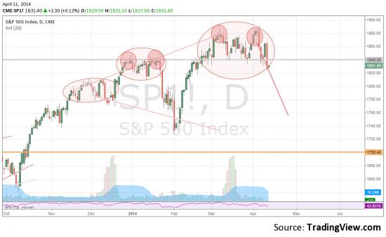 Симметрия на рынке -  что это такое (на примере S&P500)