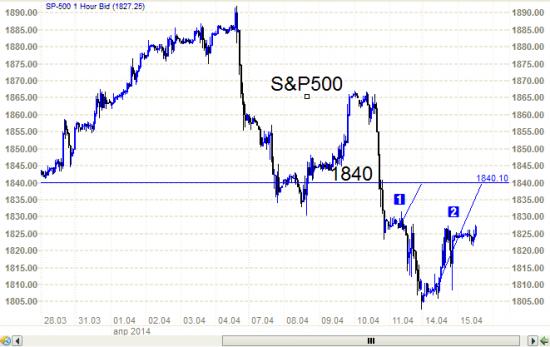 Анализ из курятника.  S&P500 – небольшая коррекция вверх. И три вороны.