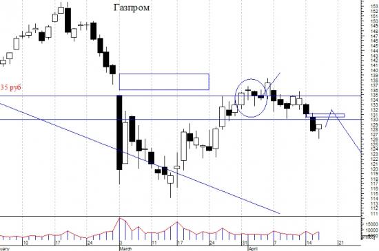 Анализ из курятника. Газпром и японские свечи.