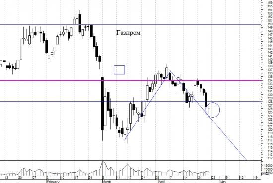 Газпром - на передовой. А аналитики в тылу, даже не на передовой.
