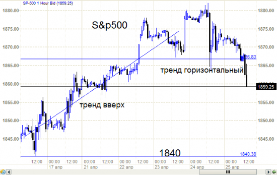 S&P500 - разворачивается?   Надо бы Вонюту спросить.ч.4