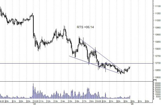 fRTS - анализ и торговля. Краткосрочно.