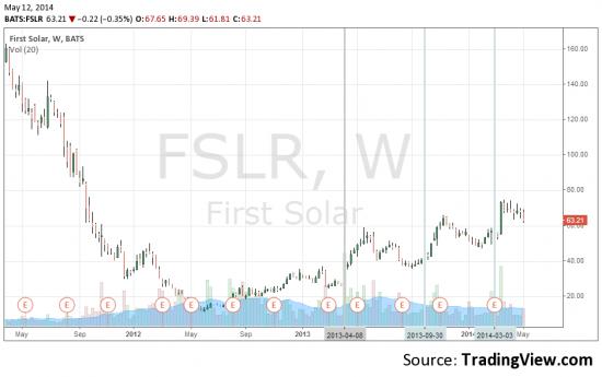 Анализ акции First Solar - другой взгляд