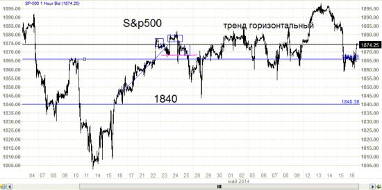 S&P500 - разворачивается? Надо бы Вонюту спросить.ч.5