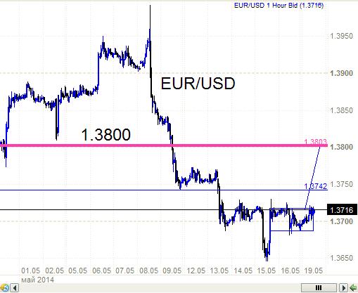 EUR/USD - вниз головой с плечами.  Надо бы голову то поднять.