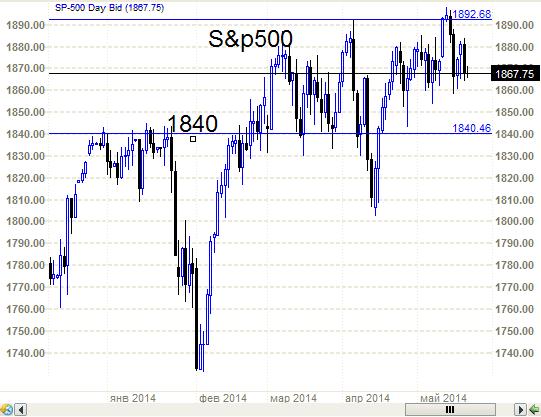 S&P500  или «Юрист» на фондовом рынке.