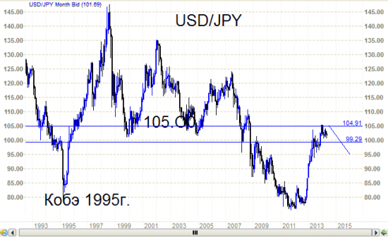 Пара доллар/ иена.  Рынок и буйные фантазии  Хазина.