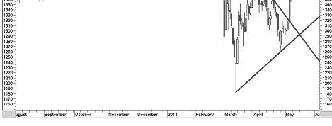 Почему трендовые линии не работают? На примере Индекса ММВБ