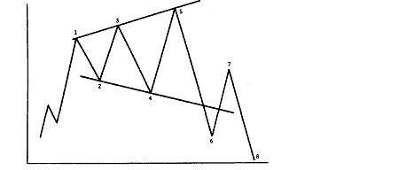 Треугольник о пяти углах или ликбез для дилетантов на примере золота.