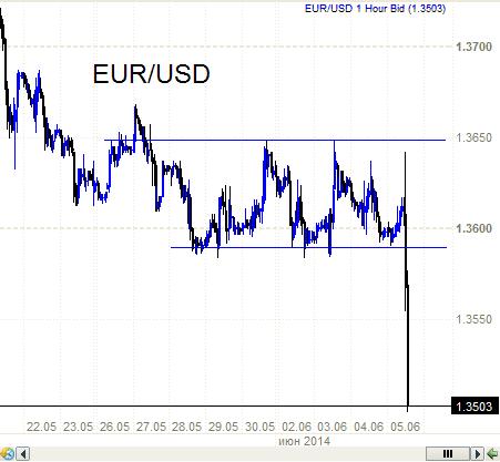 Евро-доллар. Не надо покупать, вспомните совет Олейника на РБК 26.05 по золоту.