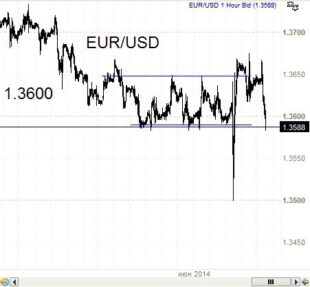 Евро- снова  как и ожидалось.
