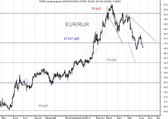 Евро - рубль. Что было и что будет.