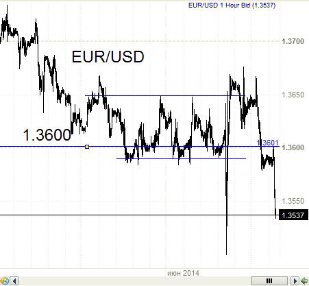 Евро - доллар - снова и снова.
