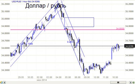Рубль то убежал от доллара. И подешевел.