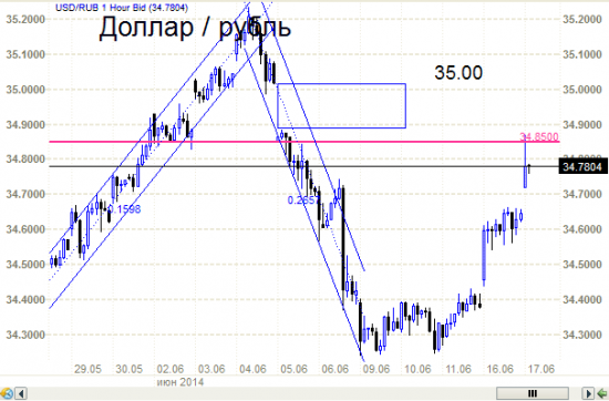 Рубль - как пример правильного ТА, об уровнях и малой компетенции.