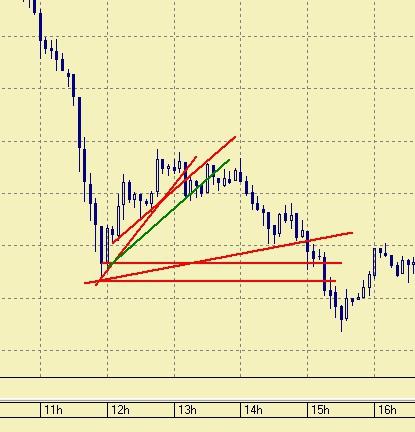 Рубль и уровень в 34.85.