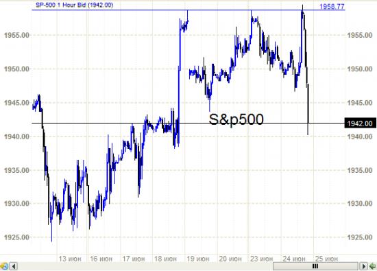 S&P500 -   и что разве ничего интересного?