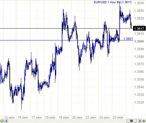 Евро - интересный момент