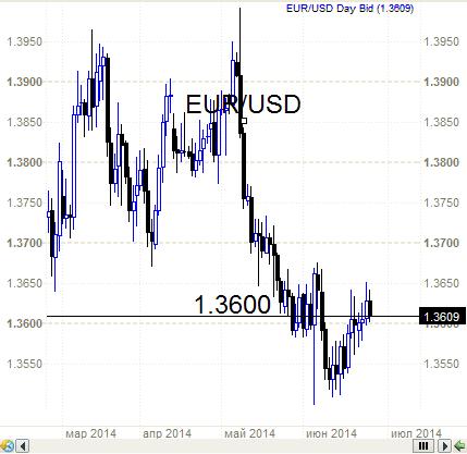 Рубль, Евро, золото, серебро - все на грани