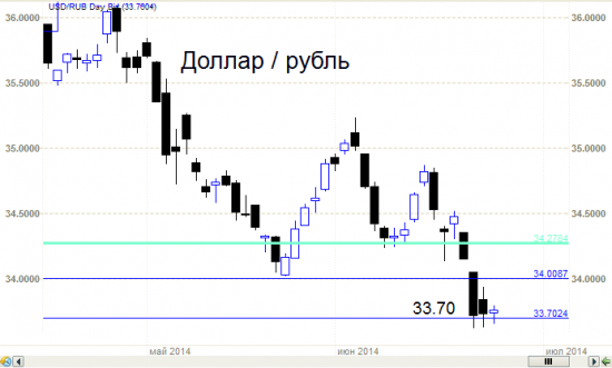Рубль - интересная ситуация на 33.70