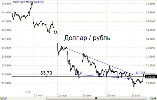 Рубль - КДТ с ложным выходом.