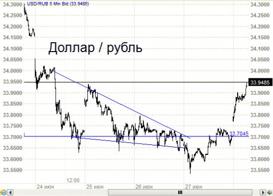 Рубль против доллара слабоват. И японские свечи.