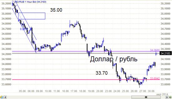 Рубль - от 33.70 к 34.25