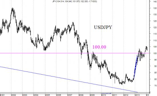 Золото - как дешевеющий актив. ч.2