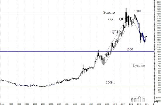 Золото  как дешевеющий актив.