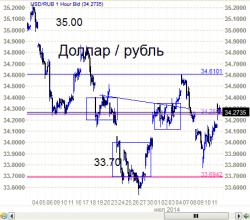Рубль - как достал уровень 34.25 .
