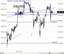 Рубль с перевернутой головой и обычная  голова  с плечами в  S&P500