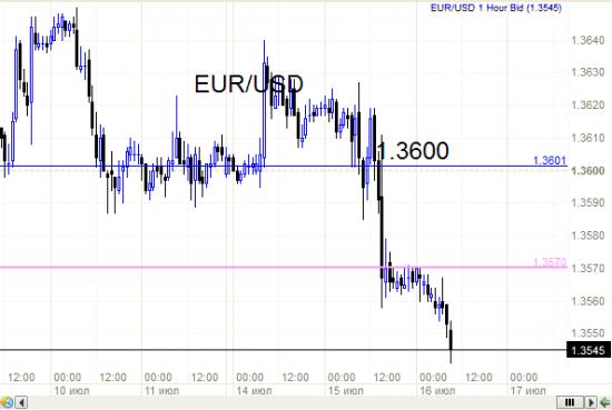 Евро и точность прогнозов аналитика.