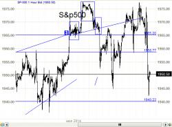 S&P500 -  голова на плечах.  И хорошая голова.