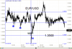 Евро - приближается развязка на 1.3500  ч.2