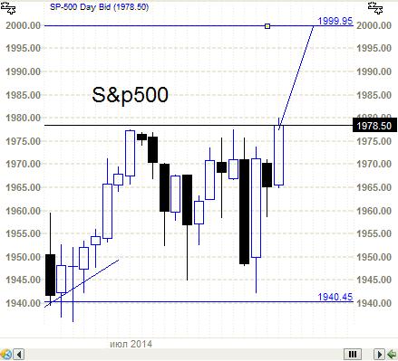 S&P500 - голову снесло.( и некоторым тоже)