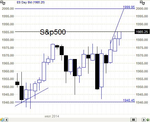 S&P500 - голову снесло по Т+2. (продолжение)