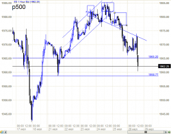 S&P500 - хана подкралась